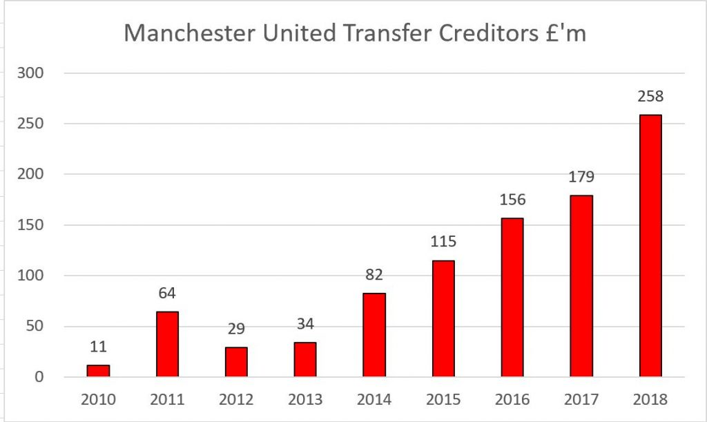 Manchester united membership numbers